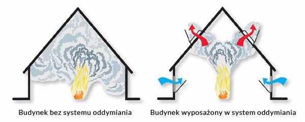 systemy oddymiania hfs polska